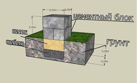 Фундамент для бани самый простой